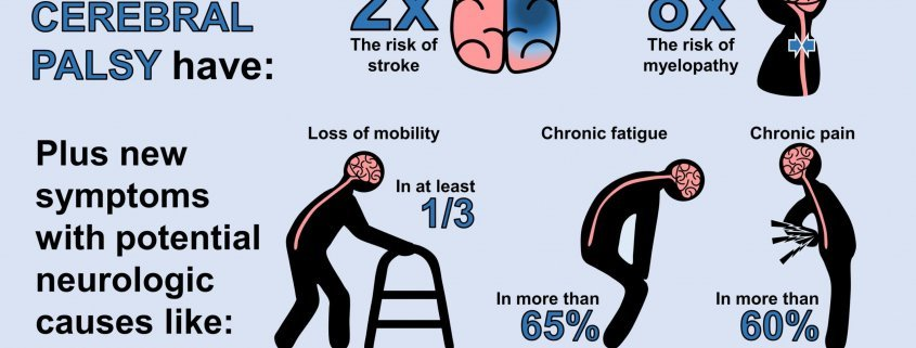 Adults with CP require ongoing neurologic care