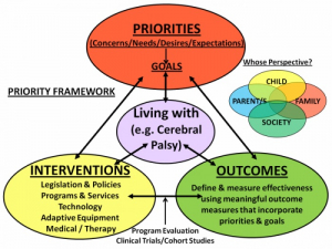 The patient priority framework from PSCORE shows an interrelationship among patient priorities, interventions and outcomes for people living with cerebral palsy.