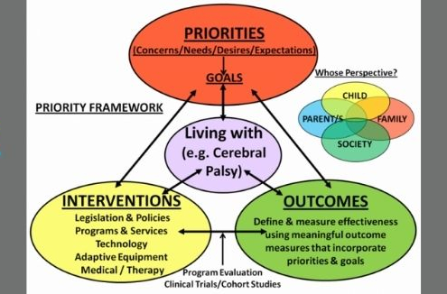 The patient priority framework from PSCORE shows an interrelationship between patient priorities, interventions and outcomes for living with cerebral palsy.